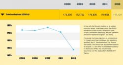 Commonwealth Bank Sustainability Report: Normalized Emissions Drop 10%