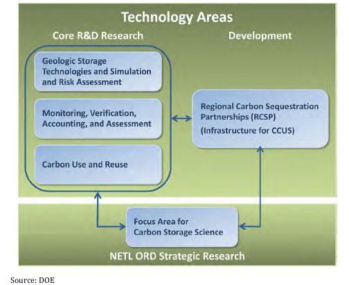 DOE Carbon Storage Program