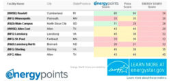 Energy Points Expands Energy Star Benchmarking