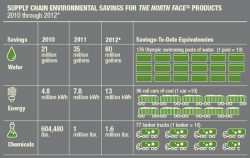 The North Face Sustainability Report: Normalized GHG Drops 1%