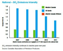 Canadian Petroleum Producers Sustainability Report: GHG Intensity Unlikely to Drop