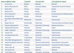 Umicore Tops Corporate Knights' 2013 Global 100