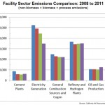Facility Sector Emissions Comparison- 2008 to 2011