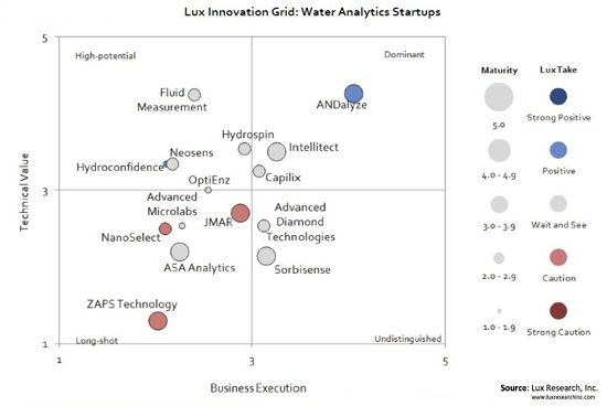 lux research-water quality analytics