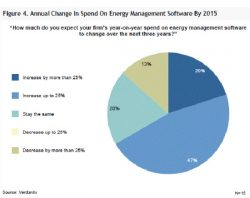 CA Technologies, IBM Energy Management Software Leaders, Study Says