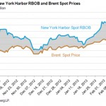 RBOB and Brent Spot Prices