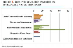 More than 3.7 Million Sustainable Water Jobs by 2020, Pacific Predicts