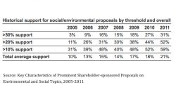 Investors Double Support for Environmental and Social Proposals