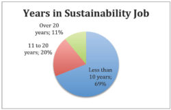 Nearly 80% of Sustainability Workers Pursue More Training