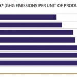 Bacardi GHG intensity