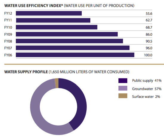 Bacardi water efficiency and supply