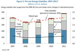 IMF: Ending Fossil Fuel Subsidies Could Cut CO2 13%