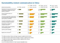 Sustainability Reporting Slowly Increases in China, Report Finds