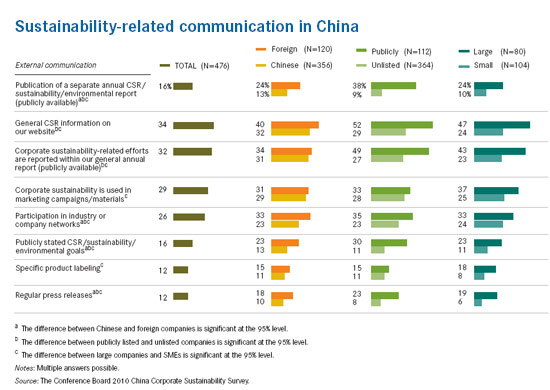 china-sustainability-report