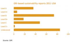 US Lags in Sustainability Reporting Assurance