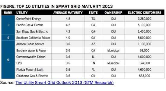 Top 10 Utilities in Smart Grid Maturity 2013