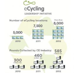 Consumer Electronics Firms Upped Recycling 27% in 2012