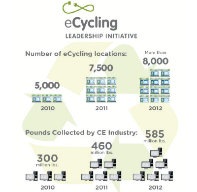 eCycling Leadership Initiative Report
