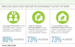 Employees Take Corporate Sustainability Efforts Home, Study Says