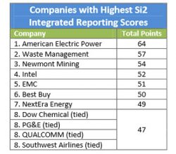 Only 1.4% of S&P Companies Have Fully Integrated Reporting
