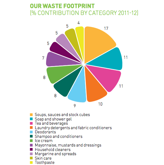 unilever waste category