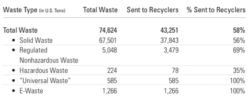 FedEx Sustainability Report: Aircraft CO2 Intensity Drops 4%
