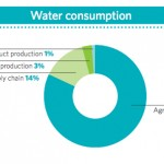 General Mills water supply chain