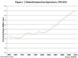 Agriculture, Livestock Remain Major GHG Sources