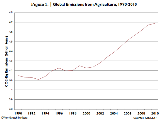 Global Emissions from Agriculture