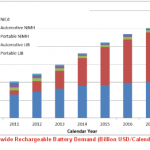 Global market for rechargeable batteries