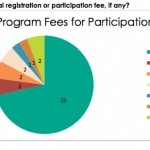 Green Business Programs Fees