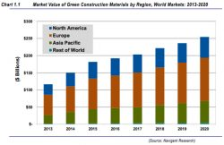 Green Building Materials '$254bn Annual Market by 2020'