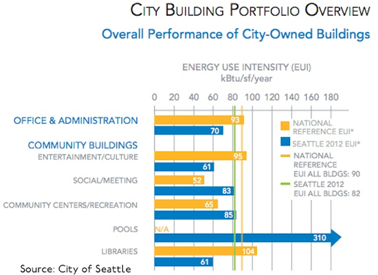 Seattle Building Performance