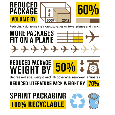 Sprint Green Packaging White Paper