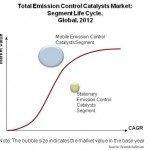 Total Emission Control Catalysts Market