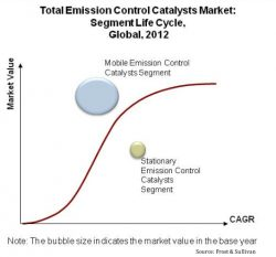 Johnson Matthey, BASF, Umicore 'Lead Emission Control Catalyst Market'