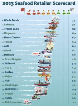 Whole Foods, Safeway, Trader Joe's Top Sustainable Seafood List
