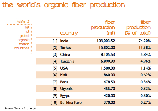 organic cotton production 2011-12