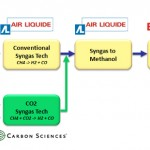 Carbon Sciences