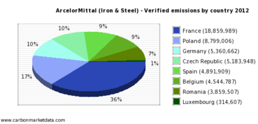 EU ETS surplus carbon allowance for ArcelorMittal