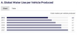 Ford Sustainability Report: Energy Down 12%