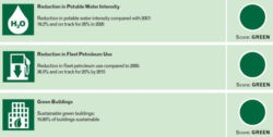 GSA Hits All Sustainability Targets for 2012