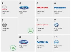 Automakers Dominate Green Brands Ranking