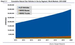 Navigant Forecasts 35m Natural Gas Vehicles by 2020