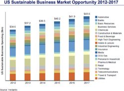 Cash Doesn't Follow Sustainability Commitments