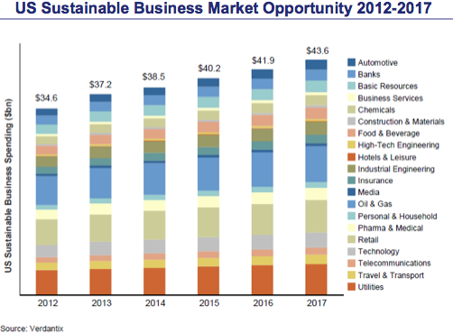 US Sustainable Business Spending