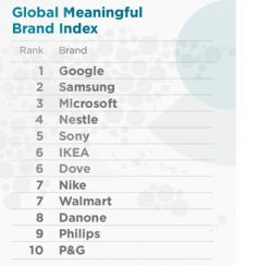 Google, Samsung Top Meaningful Brand Index