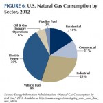 natural gas by sector
