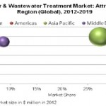 wastewater disinfection market