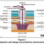 CO2 injection well design